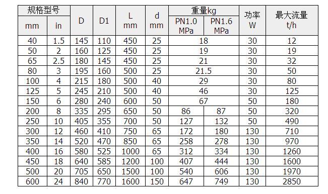 仿铃木sjf125-e4线点火器接线图