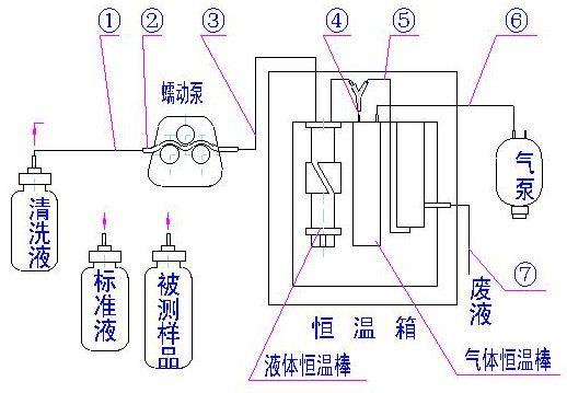 操作简单 微电脑控制,智能化测量.