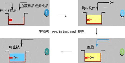 成环反应原理图解
